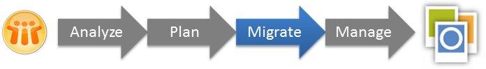 DOCOVA Notes/Domino Migration Methodology: Migrate Phase